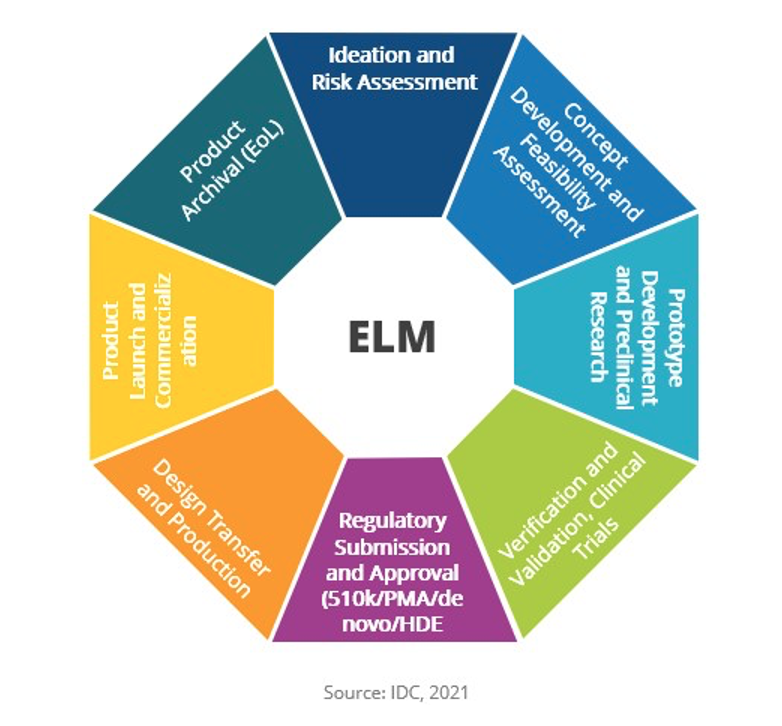 Engineering lifecycle management wheel consisting of the following eight components: 1. Ideation and risk assessment, 2. Concept development and feasibility assessment, 3. Prototype development and preclinical research, 4. Verification and validation, clinical trials, 5. Regular submission and approval (510k, PMA, denovo, HDE), 6. Design transfer and production, 7. Product launch and commercialization, 8. Product archival (EoL)
