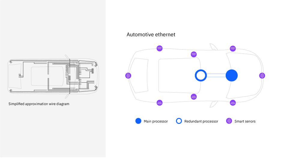Evolution of automobile connections from wires to wireless sensors