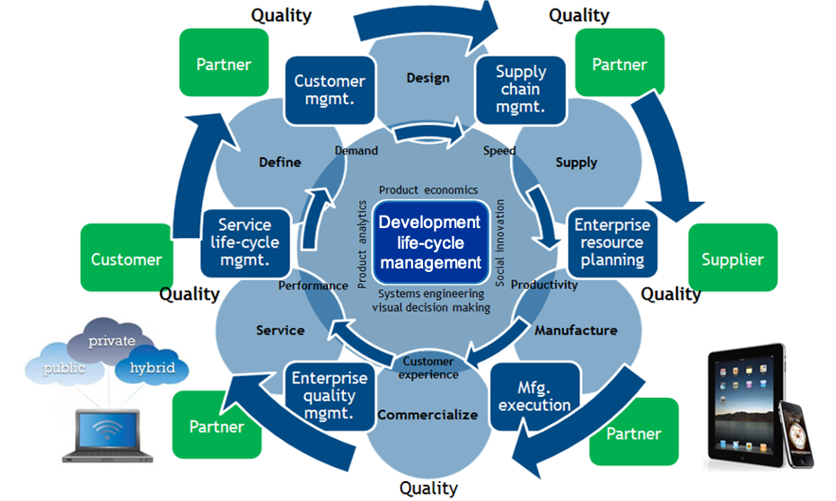 Product lifecycle management cycle
