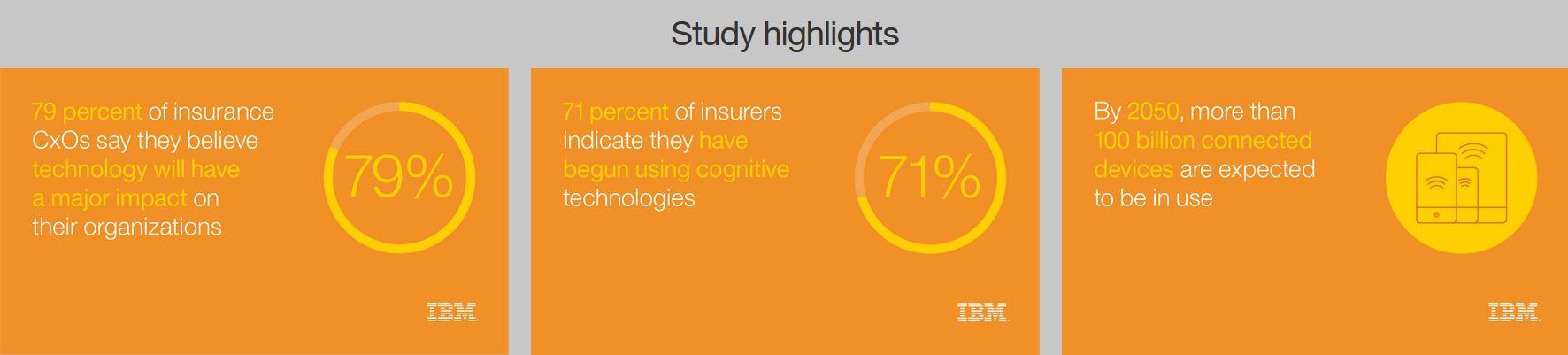 Insurence study