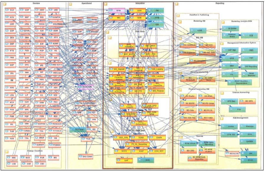 A classic data system spaghetti