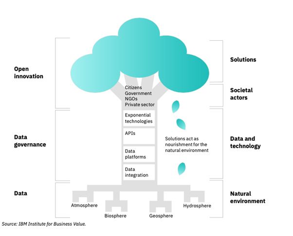 Environmental data The right data, governance and innovation grow a more sustainable future