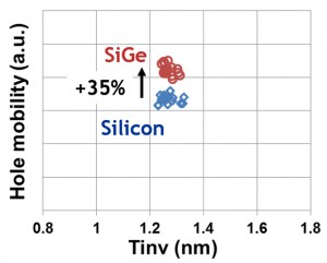 Clear mobility benefit of SiGe Fin over Si Fin, leading to chip level performance gain.