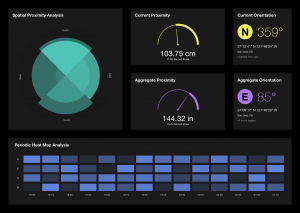 The data collected by the sensors on Wayfinding is visualized in a digital dashboard.