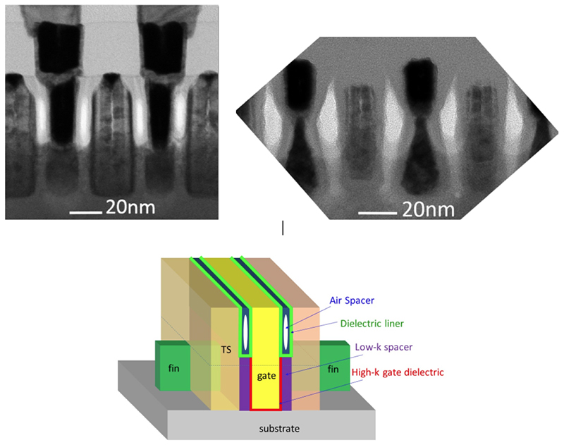Top left: TEM image of a FinFET transistor with air spacers (the white spaces) at 10nm dimensions. Top right: Damage after an aggressive spacer pulldown process; specifically, erosion of the fin and source/drain epitaxy. Below the images: Schematic of a partial air spacer structure. Air spacers are formed only above the fin top to minimize the impact on the gate stack. Dielectric liners are used to further protect gate stacks during air spacer fabrication processes.