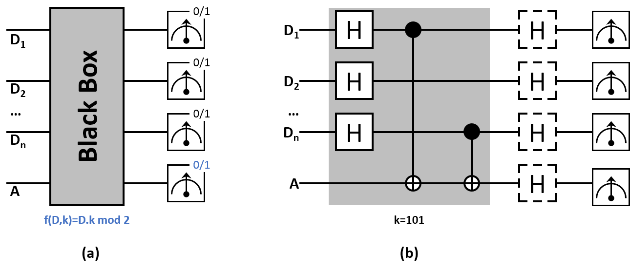 Implementation of a parity function in a superconducting circuit. a) Conceptual diagram of parity learning. The (classical or quantum) oracle f ideally maps the parity of a subset of n data bits (or qubits), defined by the bit string k, into bit A. Repeated queries of the oracle allow the reconstruction of k by reading the output register. b) Gate sequence implementing a quantum parity oracle with k = 11…1. Random examples are generated by preparing the data qubits {D1,…,Dn} in a uniform superposition. Vertical lines indicate CNOT gates between each Di (control) and the ancilla qubit A (target). Quantum learning differs from classical learning only by the addition of single-qubit gates (dashed boxes) applied before measurement.