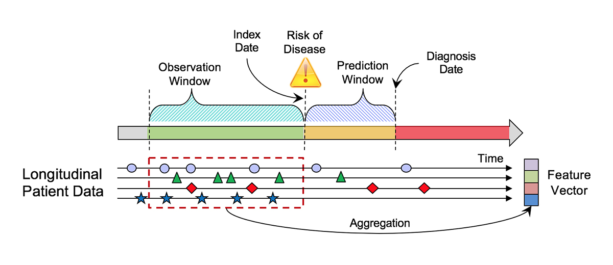 Figure showing the heart failure prediction research set-up that resulted in the development of models that identified heart failure one to two years earlier than can be done today. Using longitudinal EHR data, various structured and unstructured data types were extracted and analyzed during the observation window, where the index date represents the earliest date the prediction is made and the prediction window is the general period of time before diagnosis that the team's models were able to do the prediction.
