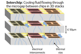 Cooling fluid in chip stack