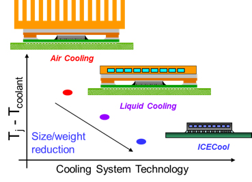 Cooling system technology trend toward ICECool