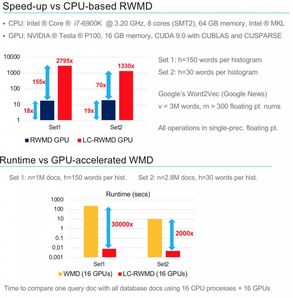 IBM GPU-Accelerated Search at Scale Shows ~30000x Speed Up