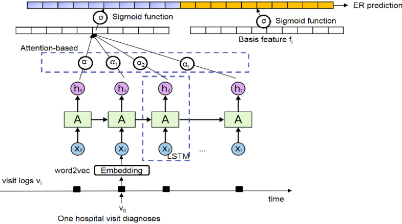 Using Deep Learning to Predict Emergency Room Visits