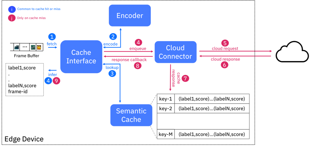 Block Diagram of Semantic Cache Service Edge Computing