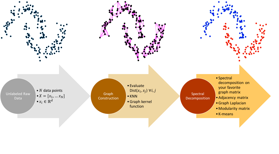 End-to-end pipeline of spectral clustering