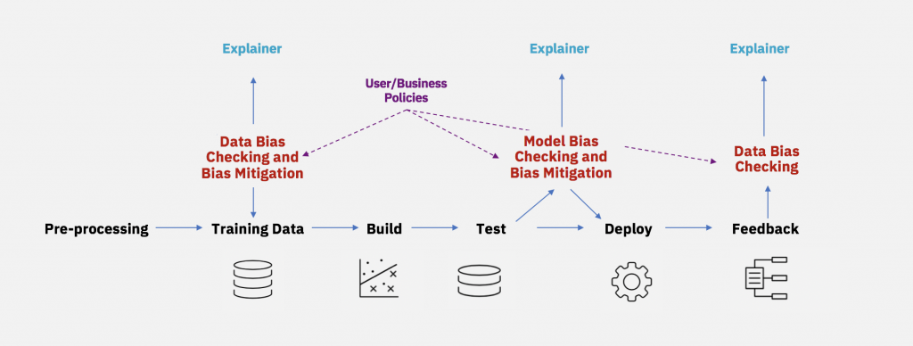 Mitigating bias throughout the AI lifecycle