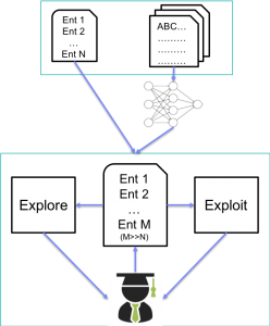 Explore/exploit approach to dictionary expansion