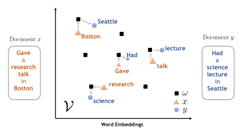 Illustration of Word Mover's Embedding