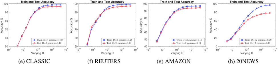 Word Mover's Embedding can achieve a perfect trade-off between computational cost and accuracy