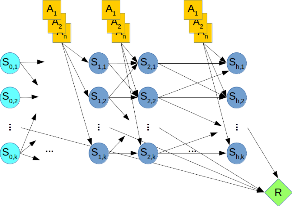 A dynamic Bayesian network (DBN) for stochastic planning