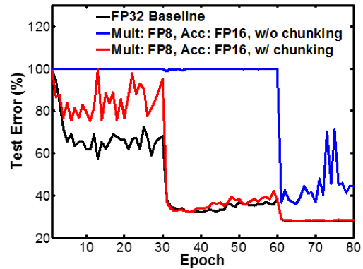Chunk-based accumulations contribute to accuracy of training with 8-bit floating point numbers