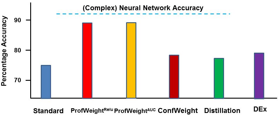 Comparison of ProfWeight and other methods