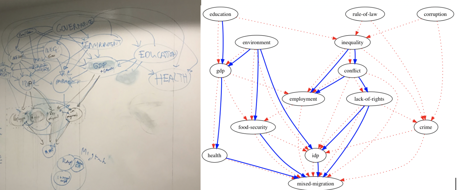 Figure 3: (left) causal network drawn by experts and (right) network learnt based on expert opinion and evidence based on data for all of Sub-Saharan Africa