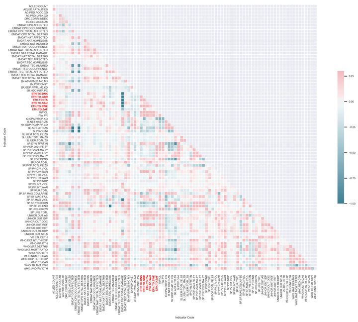 Figure 2: Correlation matrix for all features considered in the model (no temporal effects)