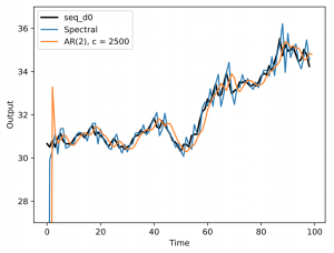 On-Line Learning of Linear Dynamical Systems with Kalman Filters