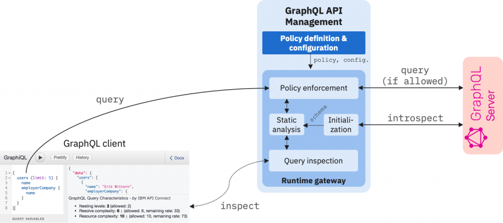 Overview of GraphQL API Management