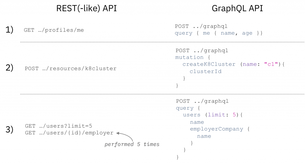 Example requests to REST(-like) and GraphQL API