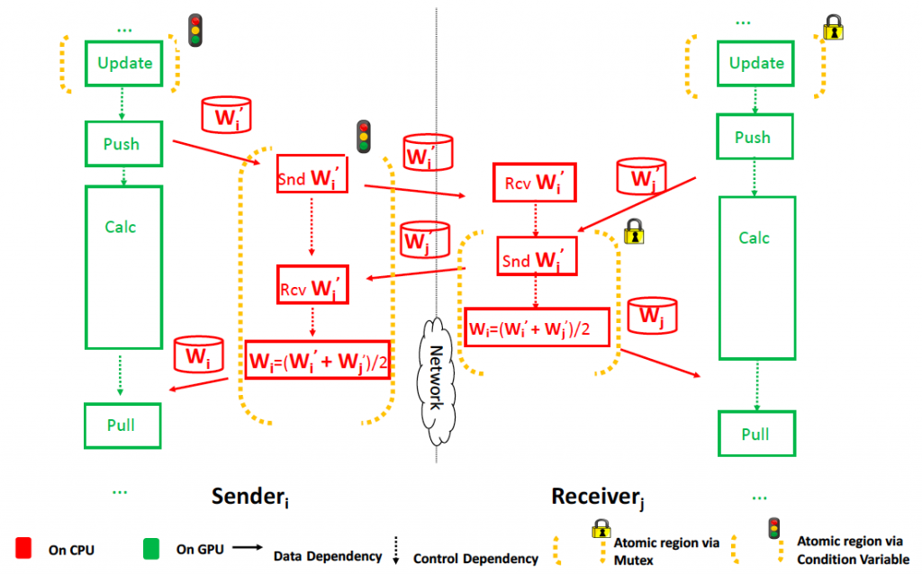 High-Efficiency Distributed Learning for Speech Modeling