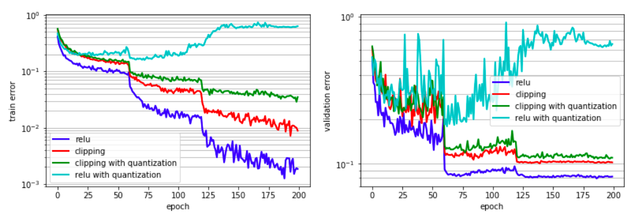 Highly Accurate Deep Learning Inference with 2-bit Precision
