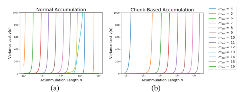Ultra-Low-Precision Training of Deep Neural Networks