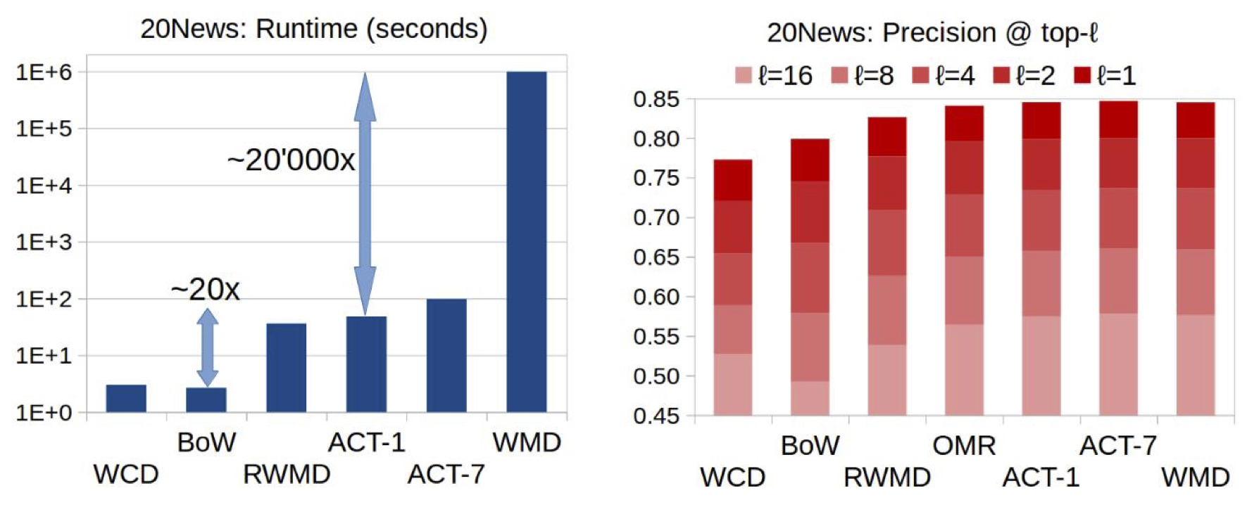 Figure 2 Runtime and Search Precision for the 20News dataset