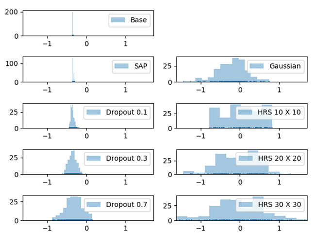 Fig. 5: Our improved defense performance can be explained by the more dispersed input gradient distribution as shown.