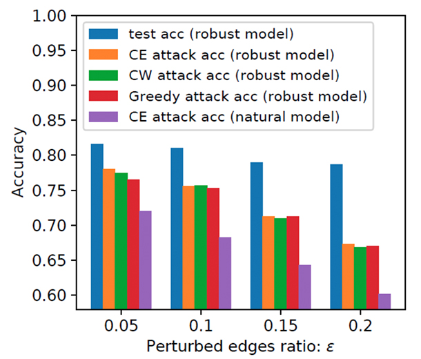 Figure 1: Test accuracy of robust model, CE-PGD attack against robust model, CW-PGD attack against robust model, greedy attack against robust model and CE-PGD attack against natural model for different edge manipulation ratio used in robust training over Cora dataset.