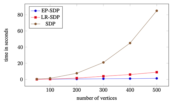 An experimental comparison of the run-time of an interior-point method for a linear semidefinite programming (SDP), the Burer-Monteiro approach to the same problem with the linear objective (LR-SDP), and our approach to the entropy-penalized SDP in the same dimension (EP-SDP), as a function of the dimension of the relaxation. Details of the set-up are given in the paper [1]. Notice that the entropy penalty does not incur additional computational costs.