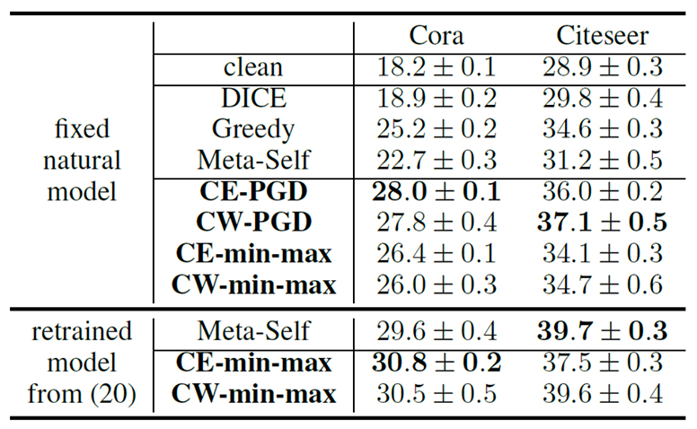 Table 1: Misclassification rates (%) with mean and std over different testing nodes under 5% perturbed edges for datasets Cora and Citeseer.