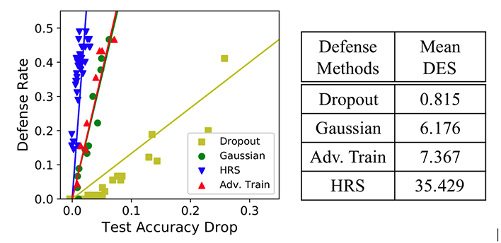 Fig. 3: On the CIFAR-10 dataset and the same base model, our HRS method attains improved robustness-accuracy trade-off (at least four times better) than three other defense methods, including stochastic defenses and adversarial training.