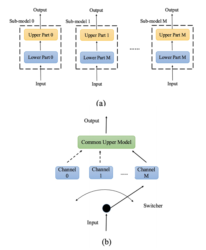 Figure 1: The steps of assembling a block switching. (a): Sub-models are trained individually. (b): The lower parts of sub-models are used to initialize parallel channels of block switching.