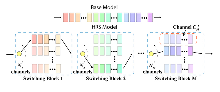 Fig. 2: A visual illustration of our HRS defense is shown, where a base neural network model is divided into M blocks. Each block contains several parallel channels connected by a random switcher.