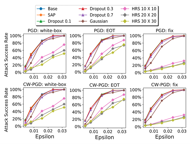 Fig. 4: Our HRS method consistently attains lower attack success rates against standard adversarial attacks (e.g. the projected gradient attack) and advanced randomness-countermeasure attacks such as EOT and fixed-randomness approaches.