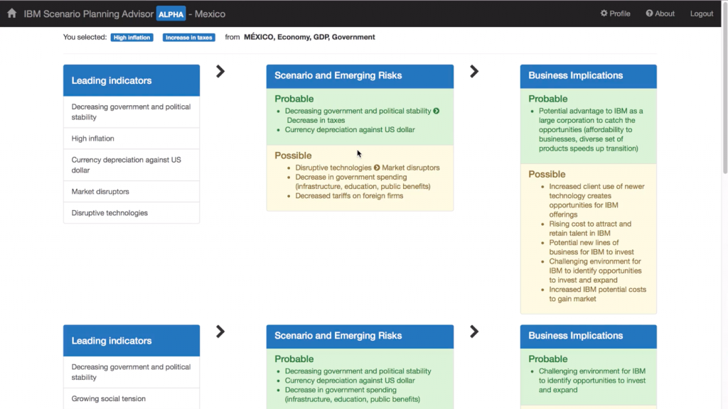 """A screenshot showing the outcome of scenario planning in IBM Scenario Planning Advisor project. The indicators/risks/implications are """"drivers"""" (events or conditions) that are manually defined and linked, a tedious task that our work aims to automate."""