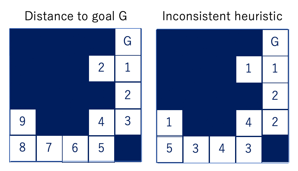 Improving the Scalability of AI Planning when Memory is Limited