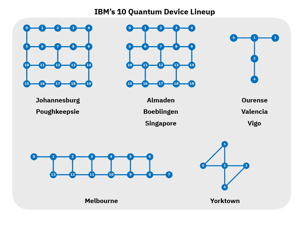 IBM Q system configuration maps: The systems named Johannesburg and Almaden represent third and fourth generation 20-qubit systems, respectively, while the new 5-qubit systems, Ourense, Valencia, and Vigo, feature a T-shaped layout. Melbourne is a directed ladder-type geometry and Yorktown features bowtie connectivity.