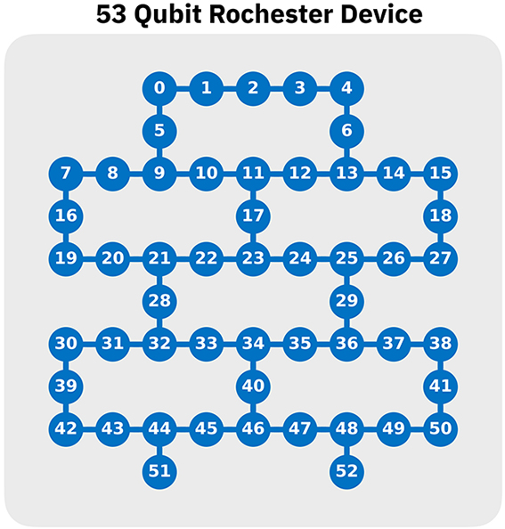 The 53-qubit system offers a larger lattice and gives users the ability to run even more complex entanglement and connectivity experiments.
