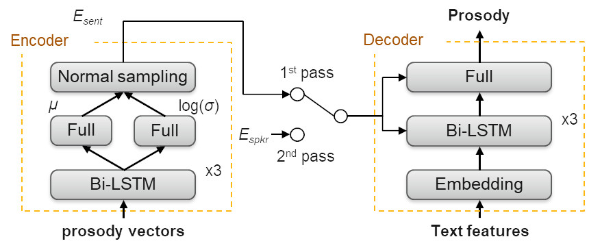 Figure 2: Prosody generator training and retraining
