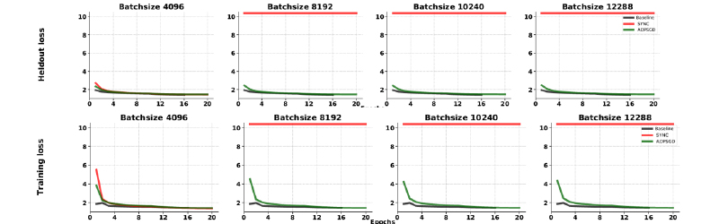 Figure 1. ADPSGD converges with significantly larger batch size than synchronous centralized SGD.