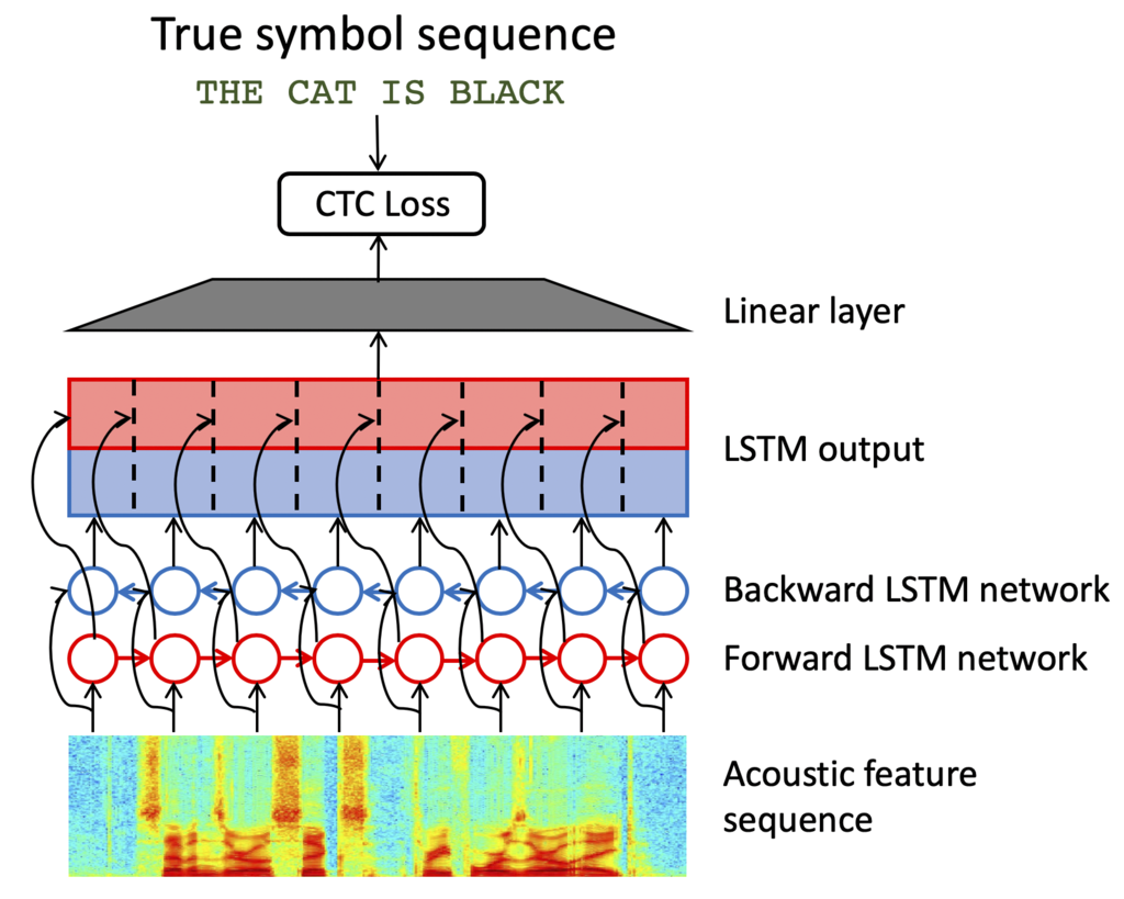 Ibm Research Advances In End To End Speech Recognition At Interspeech 2019 Ibm Research Blog