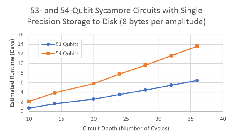 "Figure 1. Analysis of expected classical computing runtime vs circuit depth of ""Google Sycamore Circuits"". The bottom (blue) line estimates the classical runtime for a 53-qubit processor (2.5 days for a circuit depth 20), and the upper line (orange) does so for a 54-qubit processor."