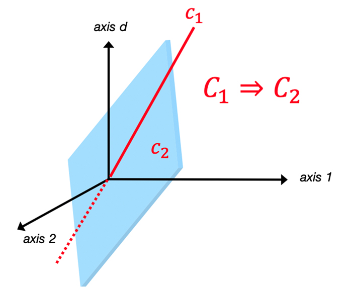 This diagram depicts the condition that the geometry of their respective subspaces must satisfy in the embedding space to preserve such logical implication.